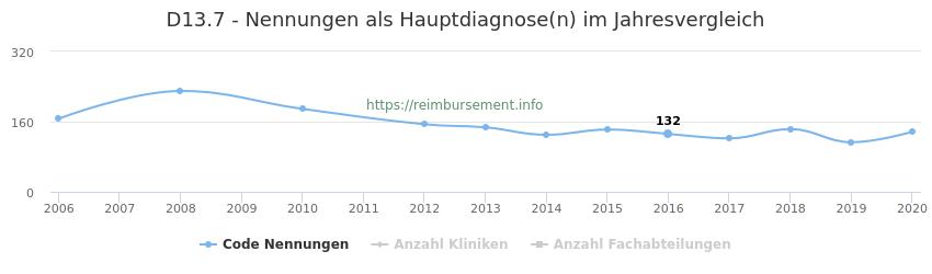 D13.7 Nennungen in der Hauptdiagnose und Anzahl der einsetzenden Kliniken, Fachabteilungen pro Jahr