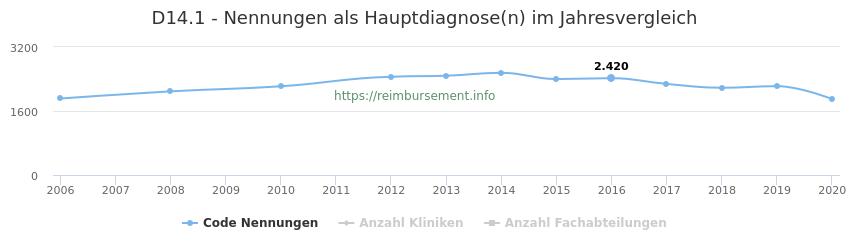 D14.1 Nennungen in der Hauptdiagnose und Anzahl der einsetzenden Kliniken, Fachabteilungen pro Jahr