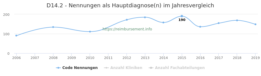 D14.2 Nennungen in der Hauptdiagnose und Anzahl der einsetzenden Kliniken, Fachabteilungen pro Jahr