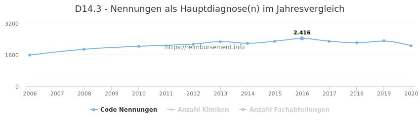 D14.3 Nennungen in der Hauptdiagnose und Anzahl der einsetzenden Kliniken, Fachabteilungen pro Jahr