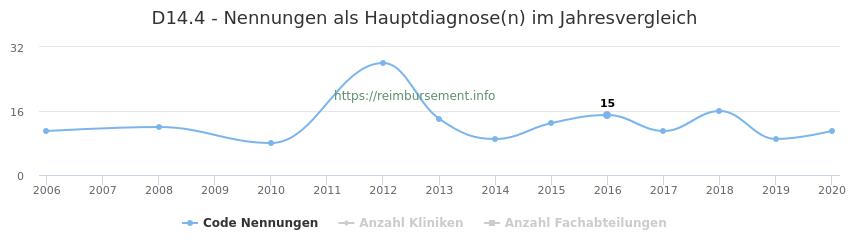 D14.4 Nennungen in der Hauptdiagnose und Anzahl der einsetzenden Kliniken, Fachabteilungen pro Jahr