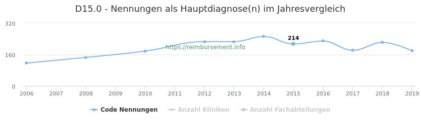 D15.0 Nennungen in der Hauptdiagnose und Anzahl der einsetzenden Kliniken, Fachabteilungen pro Jahr