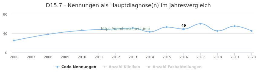 D15.7 Nennungen in der Hauptdiagnose und Anzahl der einsetzenden Kliniken, Fachabteilungen pro Jahr
