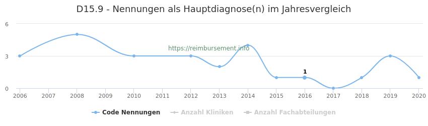 D15.9 Nennungen in der Hauptdiagnose und Anzahl der einsetzenden Kliniken, Fachabteilungen pro Jahr