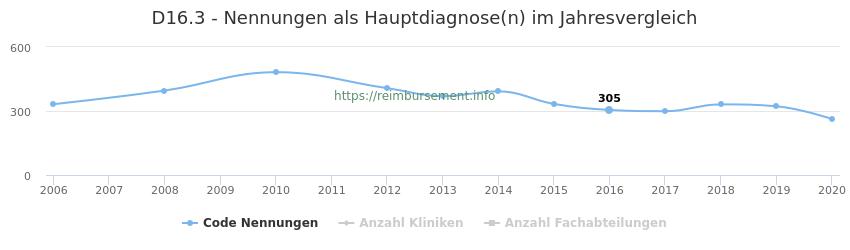 D16.3 Nennungen in der Hauptdiagnose und Anzahl der einsetzenden Kliniken, Fachabteilungen pro Jahr