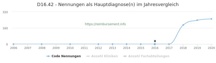 D16.42 Nennungen in der Hauptdiagnose und Anzahl der einsetzenden Kliniken, Fachabteilungen pro Jahr