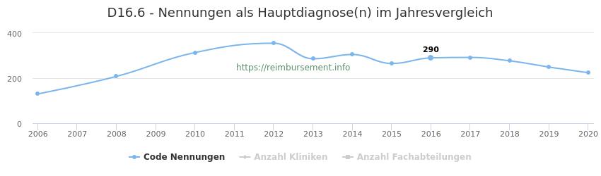 D16.6 Nennungen in der Hauptdiagnose und Anzahl der einsetzenden Kliniken, Fachabteilungen pro Jahr