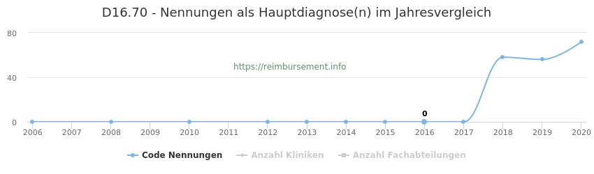 D16.70 Nennungen in der Hauptdiagnose und Anzahl der einsetzenden Kliniken, Fachabteilungen pro Jahr