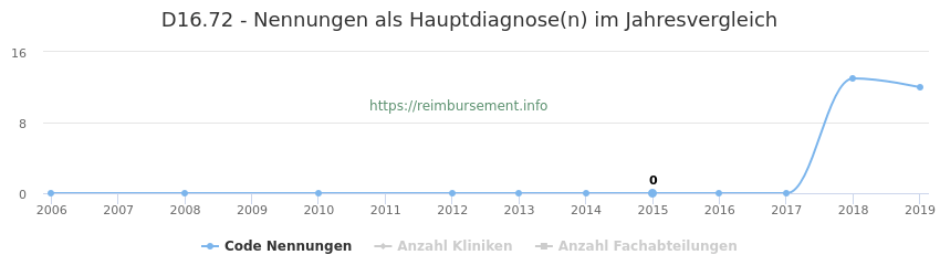 D16.72 Nennungen in der Hauptdiagnose und Anzahl der einsetzenden Kliniken, Fachabteilungen pro Jahr