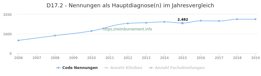 D17.2 Nennungen in der Hauptdiagnose und Anzahl der einsetzenden Kliniken, Fachabteilungen pro Jahr