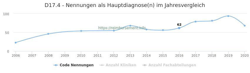 D17.4 Nennungen in der Hauptdiagnose und Anzahl der einsetzenden Kliniken, Fachabteilungen pro Jahr