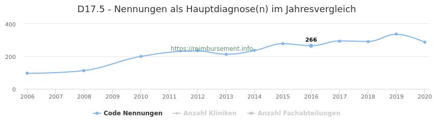 D17.5 Nennungen in der Hauptdiagnose und Anzahl der einsetzenden Kliniken, Fachabteilungen pro Jahr