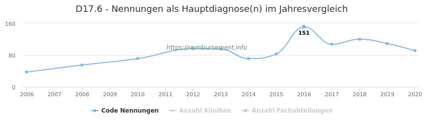 D17.6 Nennungen in der Hauptdiagnose und Anzahl der einsetzenden Kliniken, Fachabteilungen pro Jahr