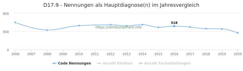 D17.9 Nennungen in der Hauptdiagnose und Anzahl der einsetzenden Kliniken, Fachabteilungen pro Jahr