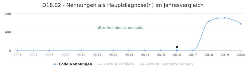 D18.02 Nennungen in der Hauptdiagnose und Anzahl der einsetzenden Kliniken, Fachabteilungen pro Jahr