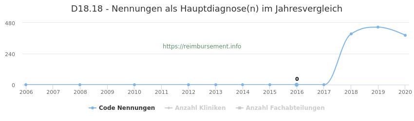 D18.18 Nennungen in der Hauptdiagnose und Anzahl der einsetzenden Kliniken, Fachabteilungen pro Jahr