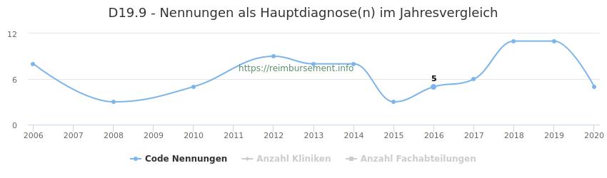 D19.9 Nennungen in der Hauptdiagnose und Anzahl der einsetzenden Kliniken, Fachabteilungen pro Jahr