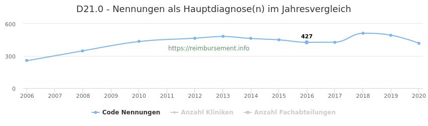 D21.0 Nennungen in der Hauptdiagnose und Anzahl der einsetzenden Kliniken, Fachabteilungen pro Jahr