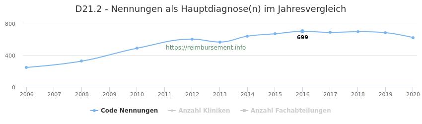 D21.2 Nennungen in der Hauptdiagnose und Anzahl der einsetzenden Kliniken, Fachabteilungen pro Jahr