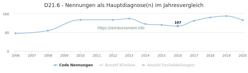 D21.6 Nennungen in der Hauptdiagnose und Anzahl der einsetzenden Kliniken, Fachabteilungen pro Jahr