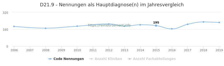 D21.9 Nennungen in der Hauptdiagnose und Anzahl der einsetzenden Kliniken, Fachabteilungen pro Jahr