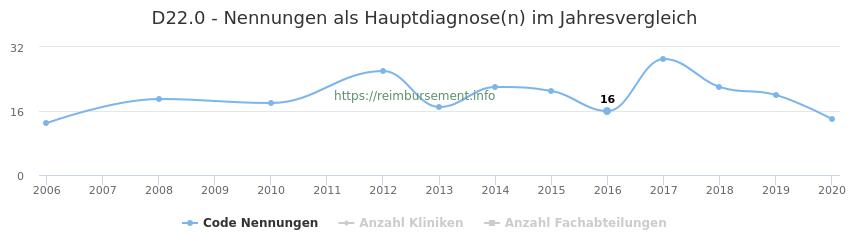 D22.0 Nennungen in der Hauptdiagnose und Anzahl der einsetzenden Kliniken, Fachabteilungen pro Jahr