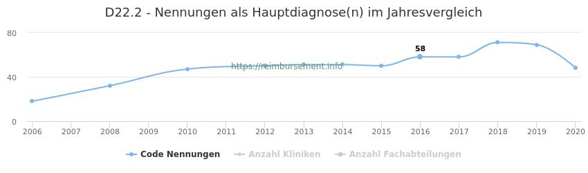 D22.2 Nennungen in der Hauptdiagnose und Anzahl der einsetzenden Kliniken, Fachabteilungen pro Jahr