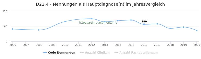 D22.4 Nennungen in der Hauptdiagnose und Anzahl der einsetzenden Kliniken, Fachabteilungen pro Jahr