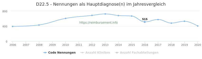 D22.5 Nennungen in der Hauptdiagnose und Anzahl der einsetzenden Kliniken, Fachabteilungen pro Jahr