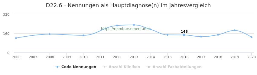 D22.6 Nennungen in der Hauptdiagnose und Anzahl der einsetzenden Kliniken, Fachabteilungen pro Jahr