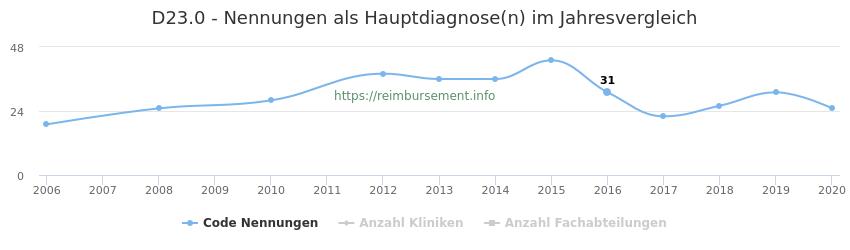 D23.0 Nennungen in der Hauptdiagnose und Anzahl der einsetzenden Kliniken, Fachabteilungen pro Jahr