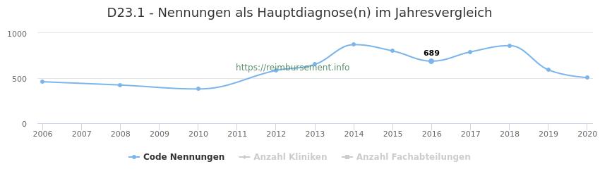 D23.1 Nennungen in der Hauptdiagnose und Anzahl der einsetzenden Kliniken, Fachabteilungen pro Jahr