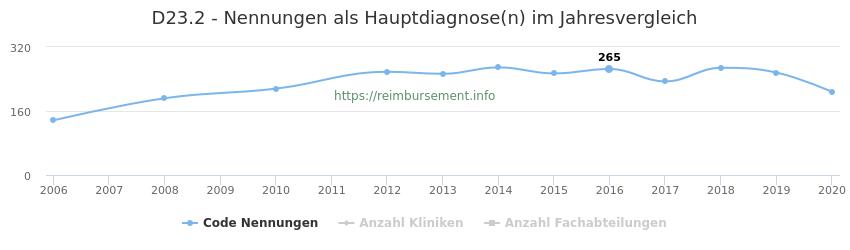 D23.2 Nennungen in der Hauptdiagnose und Anzahl der einsetzenden Kliniken, Fachabteilungen pro Jahr