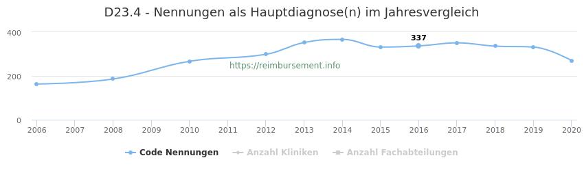 D23.4 Nennungen in der Hauptdiagnose und Anzahl der einsetzenden Kliniken, Fachabteilungen pro Jahr
