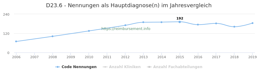 D23.6 Nennungen in der Hauptdiagnose und Anzahl der einsetzenden Kliniken, Fachabteilungen pro Jahr