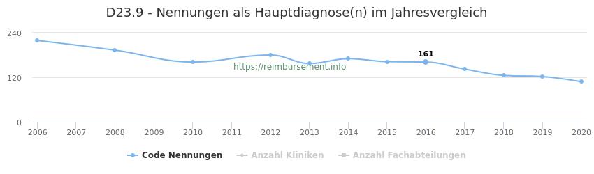 D23.9 Nennungen in der Hauptdiagnose und Anzahl der einsetzenden Kliniken, Fachabteilungen pro Jahr