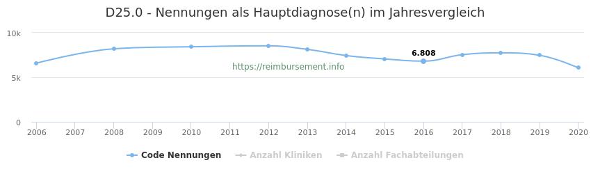 D25.0 Nennungen in der Hauptdiagnose und Anzahl der einsetzenden Kliniken, Fachabteilungen pro Jahr