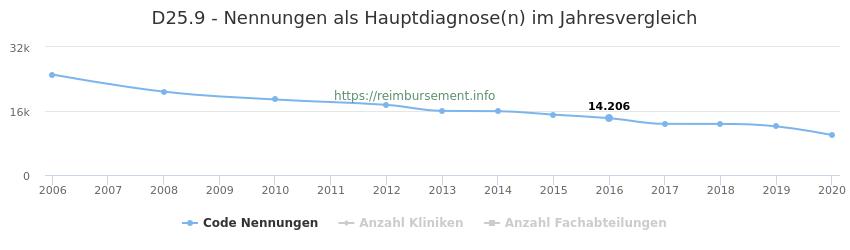 D25.9 Nennungen in der Hauptdiagnose und Anzahl der einsetzenden Kliniken, Fachabteilungen pro Jahr