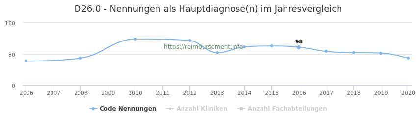 D26.0 Nennungen in der Hauptdiagnose und Anzahl der einsetzenden Kliniken, Fachabteilungen pro Jahr