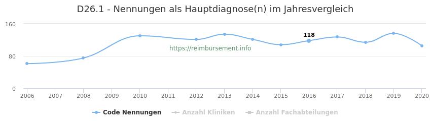 D26.1 Nennungen in der Hauptdiagnose und Anzahl der einsetzenden Kliniken, Fachabteilungen pro Jahr