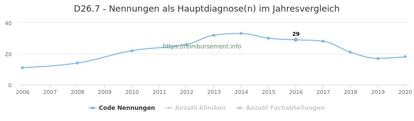 D26.7 Nennungen in der Hauptdiagnose und Anzahl der einsetzenden Kliniken, Fachabteilungen pro Jahr