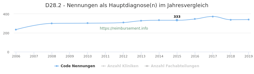 D28.2 Nennungen in der Hauptdiagnose und Anzahl der einsetzenden Kliniken, Fachabteilungen pro Jahr