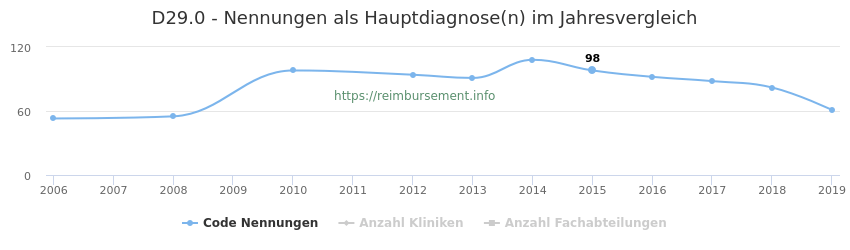 D29.0 Nennungen in der Hauptdiagnose und Anzahl der einsetzenden Kliniken, Fachabteilungen pro Jahr