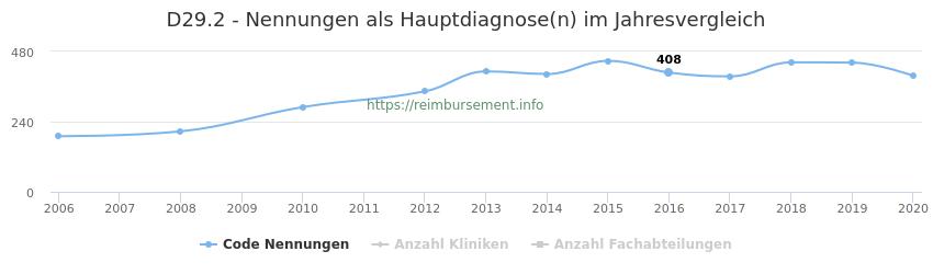 D29.2 Nennungen in der Hauptdiagnose und Anzahl der einsetzenden Kliniken, Fachabteilungen pro Jahr