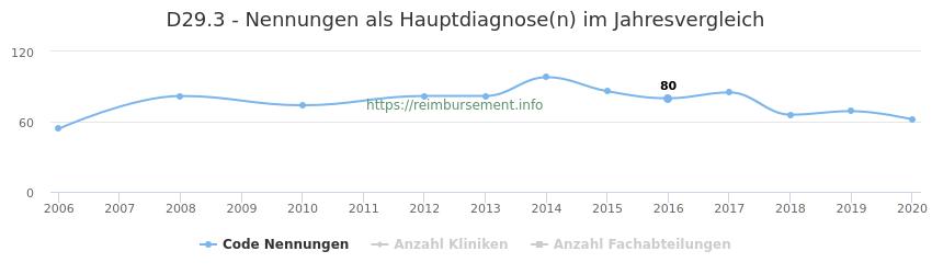 D29.3 Nennungen in der Hauptdiagnose und Anzahl der einsetzenden Kliniken, Fachabteilungen pro Jahr