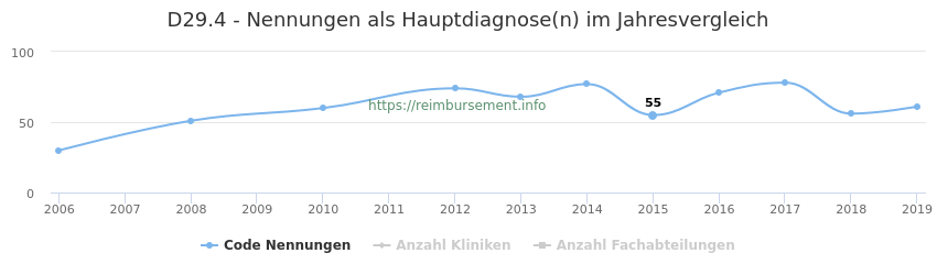 D29.4 Nennungen in der Hauptdiagnose und Anzahl der einsetzenden Kliniken, Fachabteilungen pro Jahr