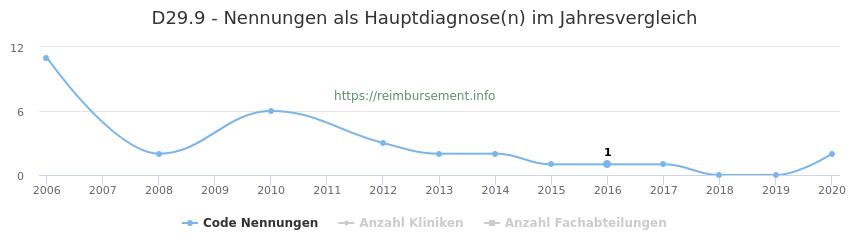 D29.9 Nennungen in der Hauptdiagnose und Anzahl der einsetzenden Kliniken, Fachabteilungen pro Jahr