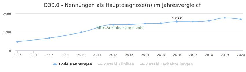 D30.0 Nennungen in der Hauptdiagnose und Anzahl der einsetzenden Kliniken, Fachabteilungen pro Jahr