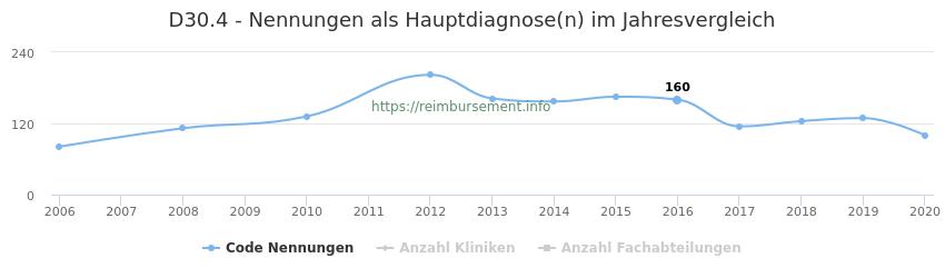 D30.4 Nennungen in der Hauptdiagnose und Anzahl der einsetzenden Kliniken, Fachabteilungen pro Jahr