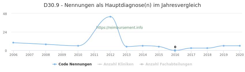 D30.9 Nennungen in der Hauptdiagnose und Anzahl der einsetzenden Kliniken, Fachabteilungen pro Jahr